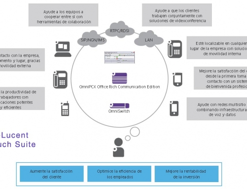 Alcatel-Lucent Opentouch Suite para Pymes